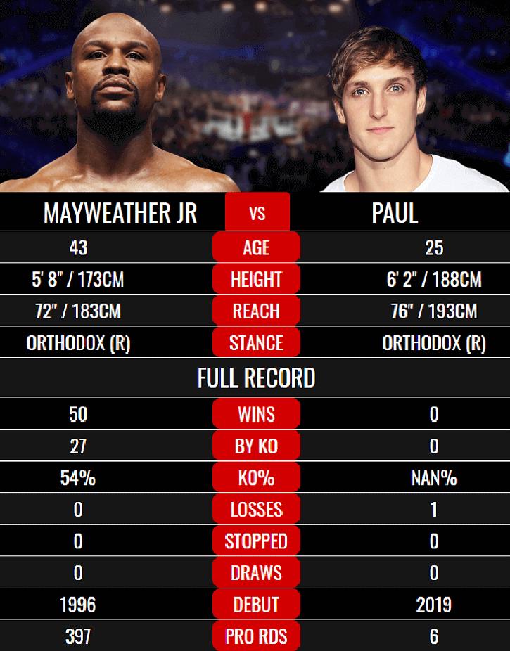 Mayweather vs logan Paul fight details